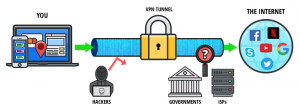 How To Securely Use A VPN