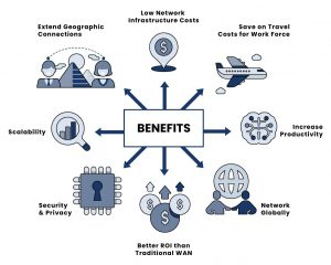What Benefits Does A VPN Provides